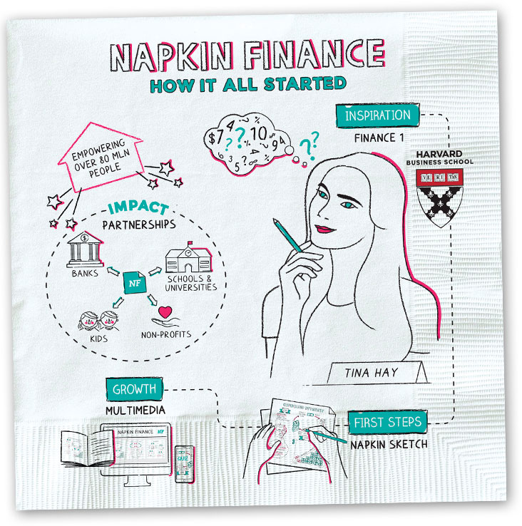 Napkin Finance: Say It in a Picture